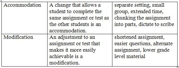 The Difference Between Accommodations And Modifications >> Accommodations And Modifications And Educational Lingo Oh My From